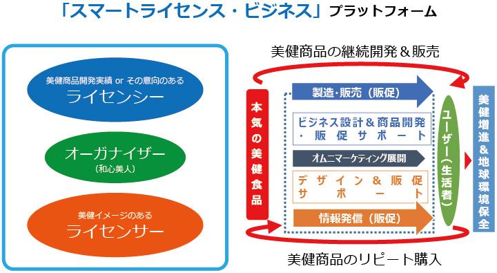スマートライセンスビジネスプラットフォーム